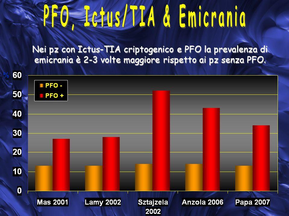 PFO, Ictus/TIA & Emicrania