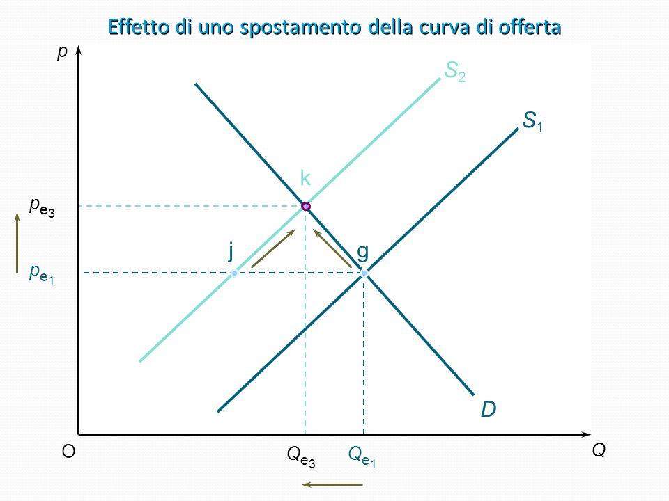 Effetto di uno spostamento della curva di offerta