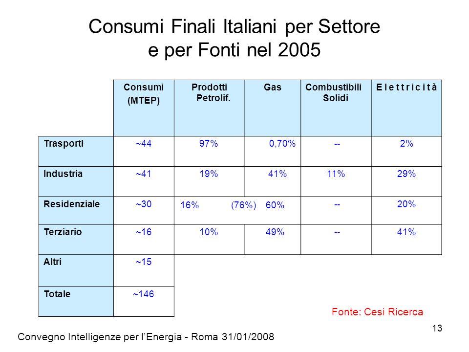 Consumi Finali Italiani per Settore e per Fonti nel 2005