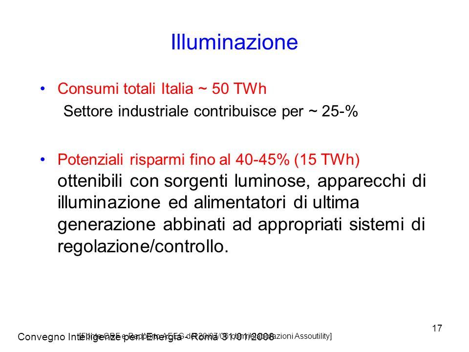 Illuminazione Consumi totali Italia ~ 50 TWh