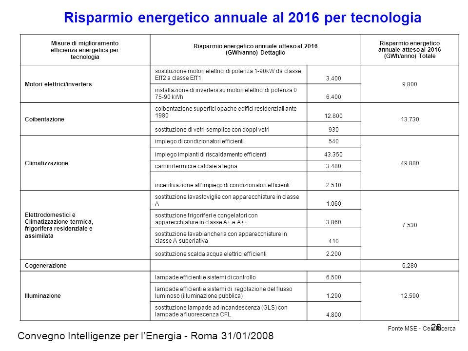 Risparmio energetico annuale al 2016 per tecnologia