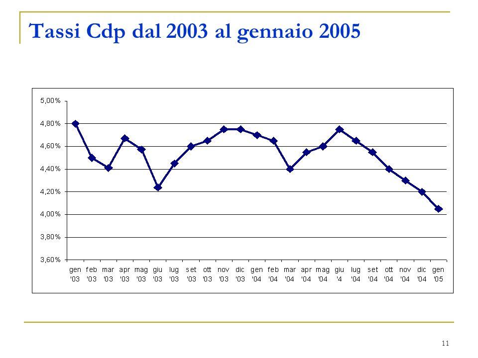 Tassi Cdp dal 2003 al gennaio 2005