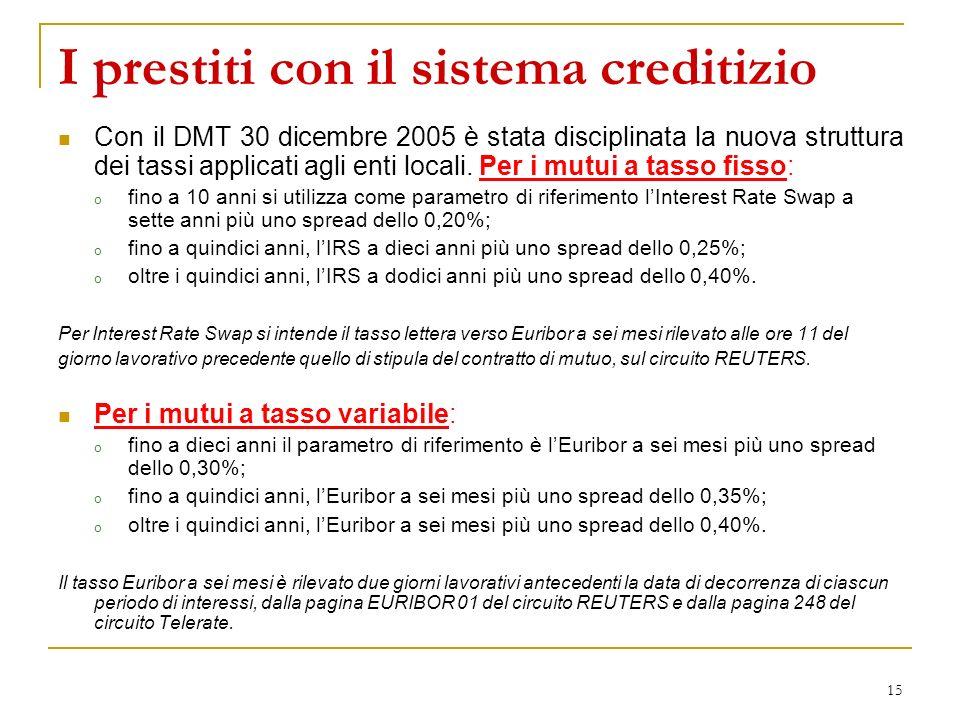 I prestiti con il sistema creditizio