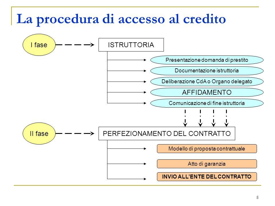 La procedura di accesso al credito