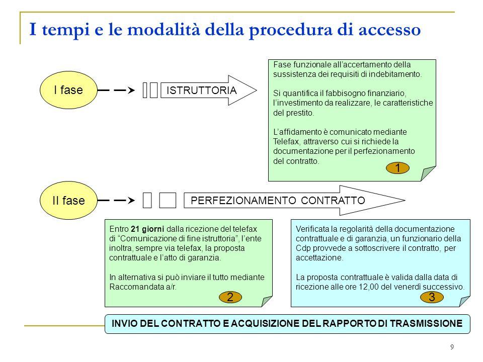 I tempi e le modalità della procedura di accesso