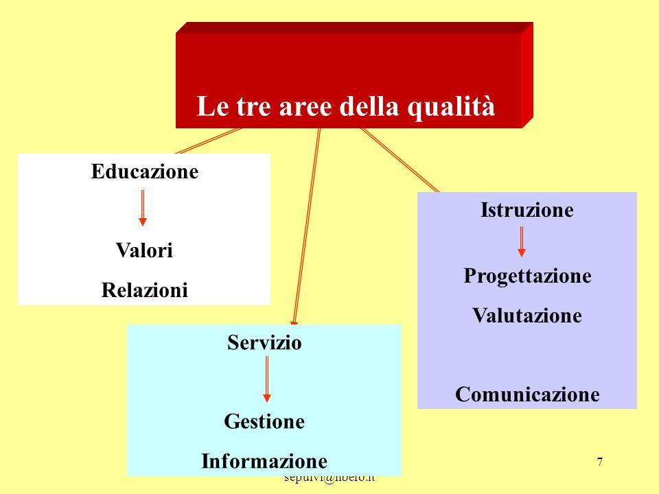 Le tre aree della qualità