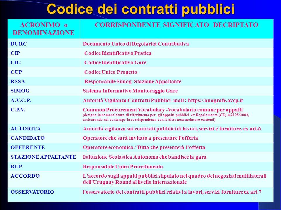 Codice dei contratti pubblici CORRISPONDENTE SIGNIFICATO DECRIPTATO