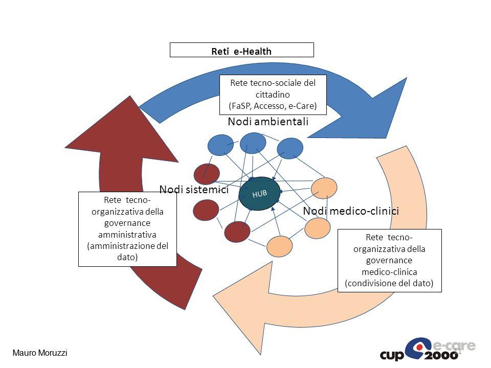 Nodi ambientali Nodi sistemici Nodi medico-clinici Reti e-Health