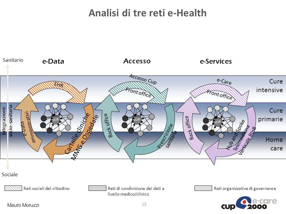 Analisi di tre reti e-Health