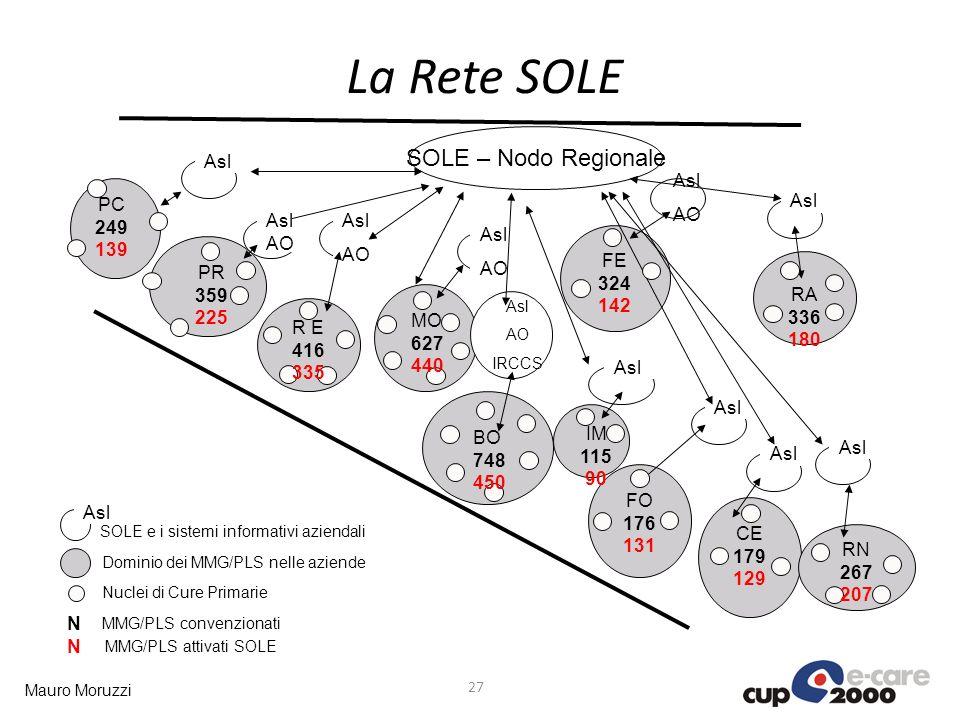 La Rete SOLE SOLE – Nodo Regionale Asl PC 249 Asl AO 139 AO FE 324 142