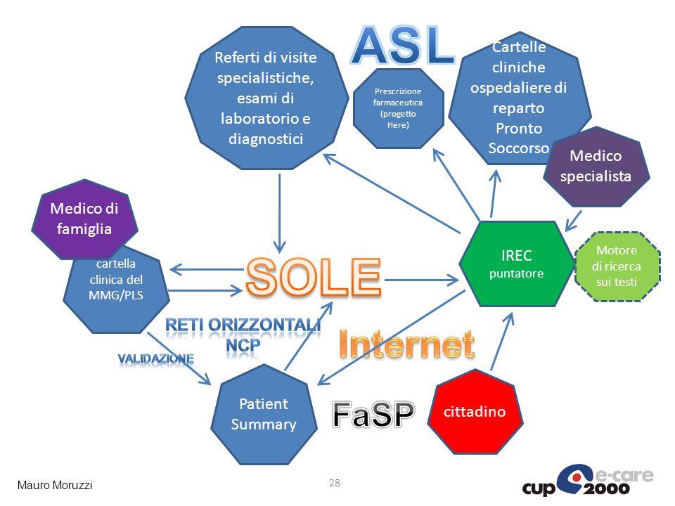 ASL SOLE Internet FaSP Cartelle cliniche ospedaliere di reparto