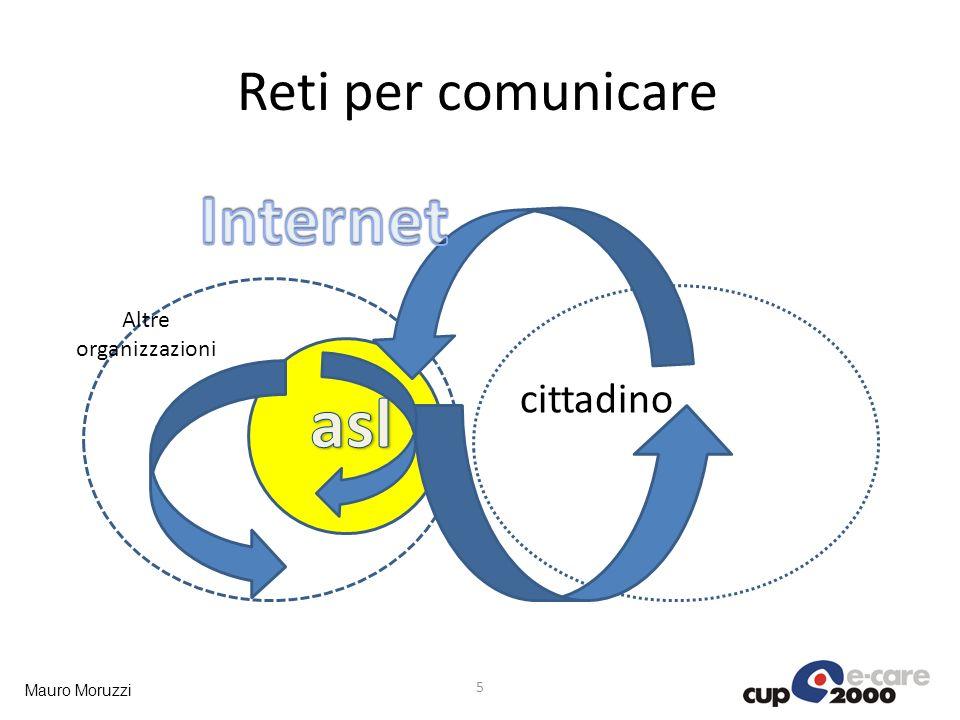 Reti per comunicare Internet Altre organizzazioni cittadino asl