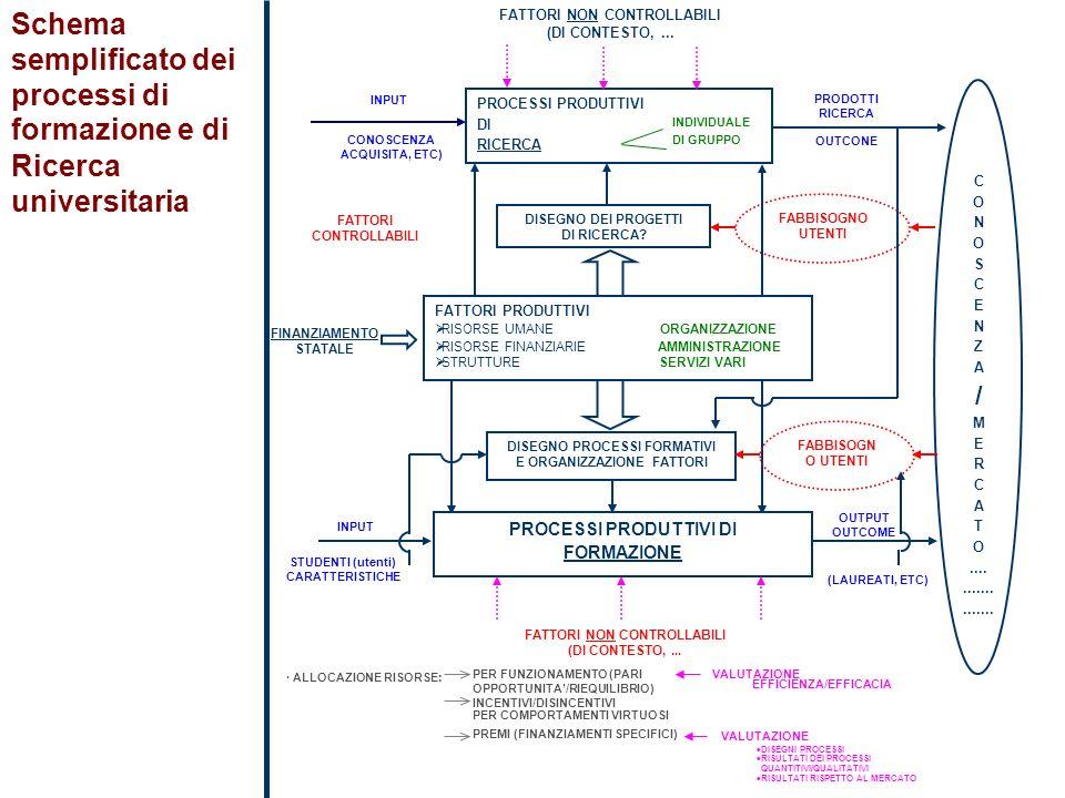 Schema semplificato dei processi di formazione e di