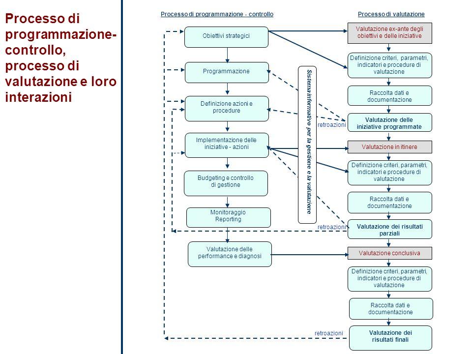 Processo di programmazione- controllo, processo di valutazione e loro interazioni