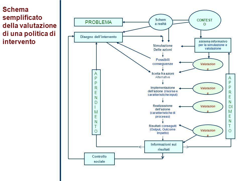 Schema semplificato della valutazione di una politica di intervento
