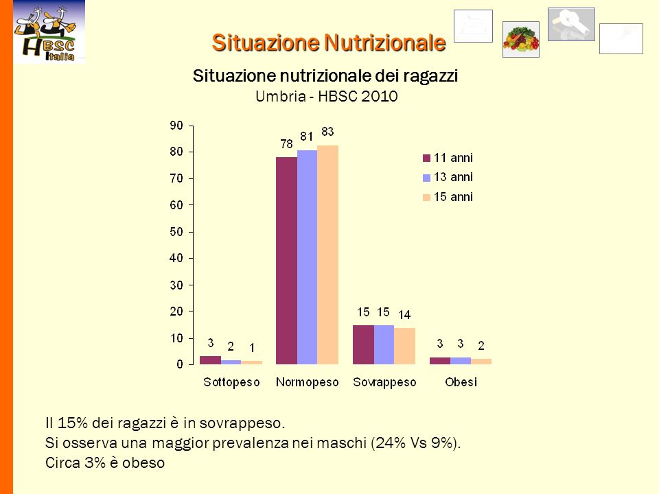 Situazione Nutrizionale