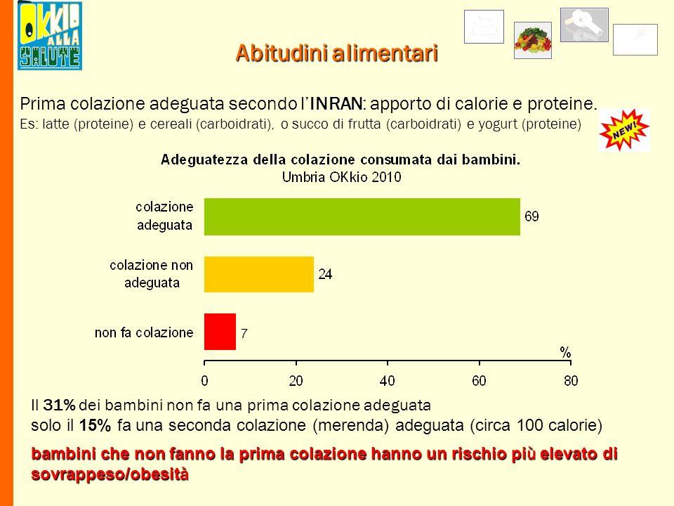 Abitudini alimentari Prima colazione adeguata secondo l'INRAN: apporto di calorie e proteine.