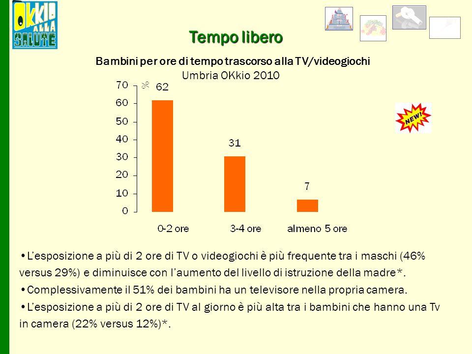 Bambini per ore di tempo trascorso alla TV/videogiochi