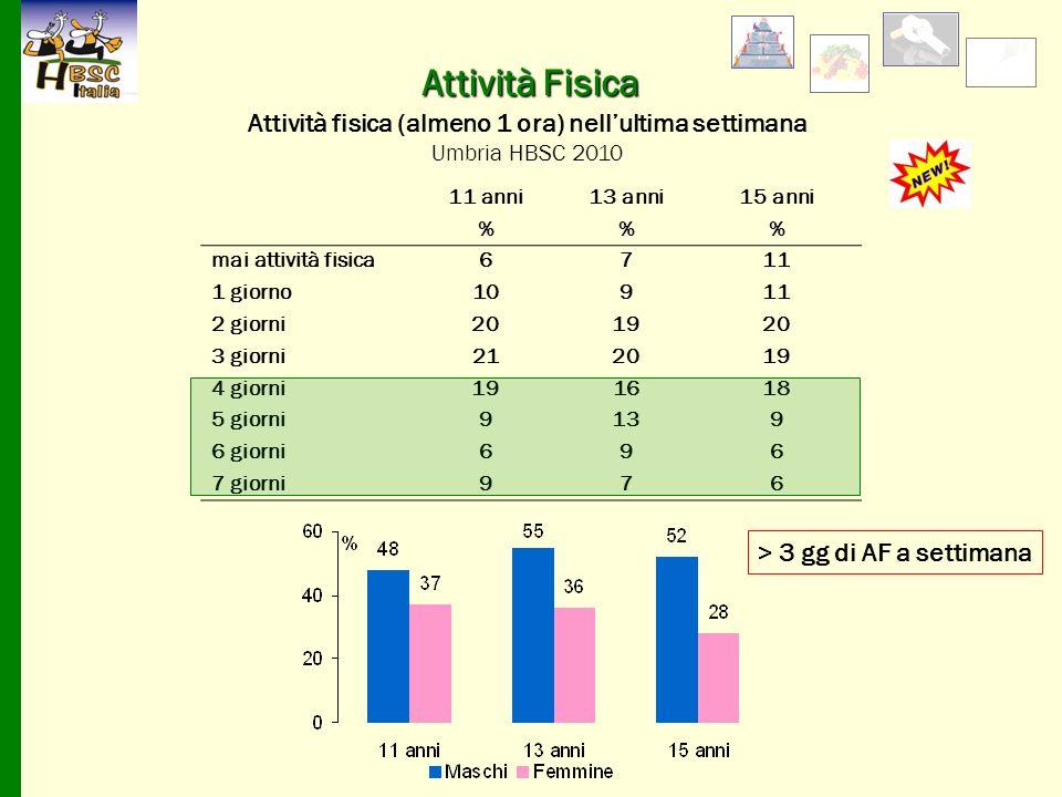 Attività Fisica Attività fisica (almeno 1 ora) nell'ultima settimana