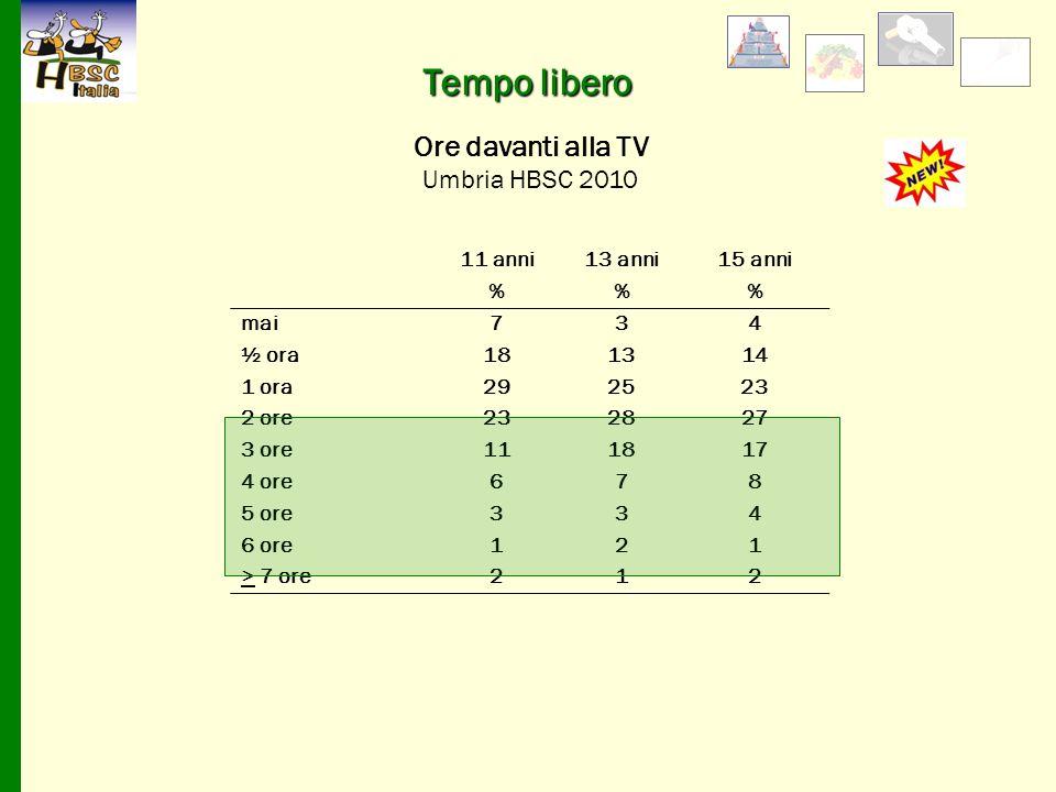Tempo libero Ore davanti alla TV Umbria HBSC 2010 11 anni 13 anni