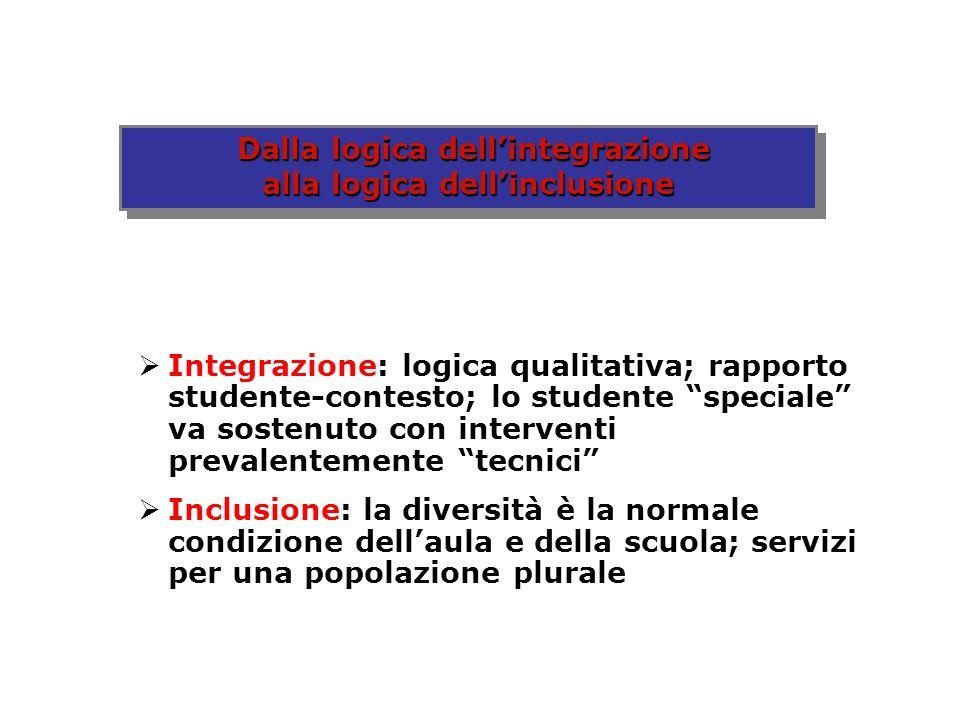 Dalla logica dell'integrazione alla logica dell'inclusione