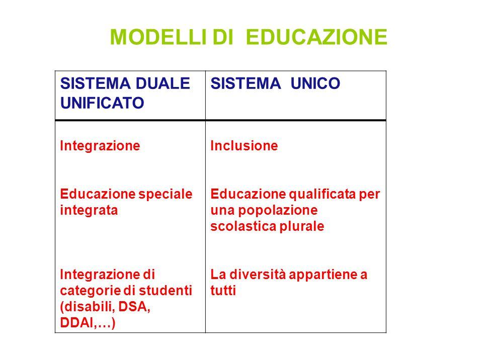 MODELLI DI EDUCAZIONE SISTEMA DUALE UNIFICATO SISTEMA UNICO