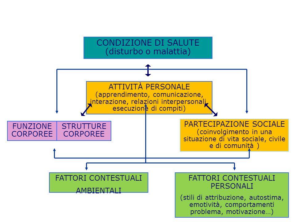 CONDIZIONE DI SALUTE (disturbo o malattia)
