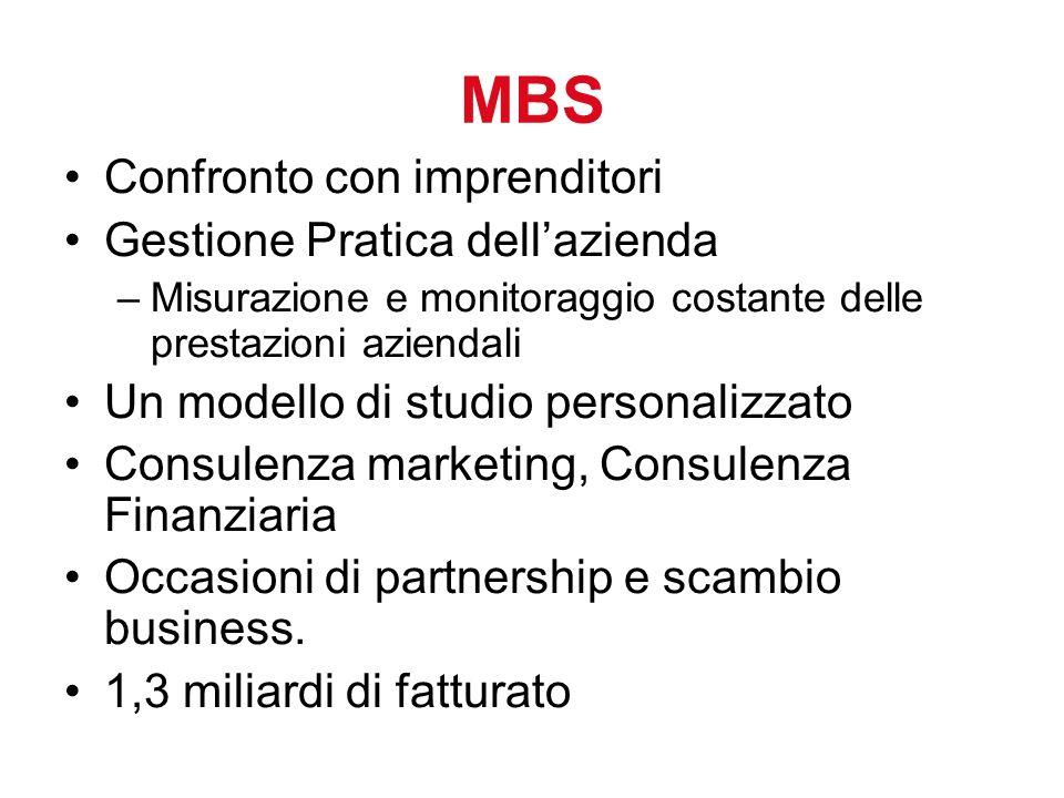 MBS Confronto con imprenditori Gestione Pratica dell'azienda