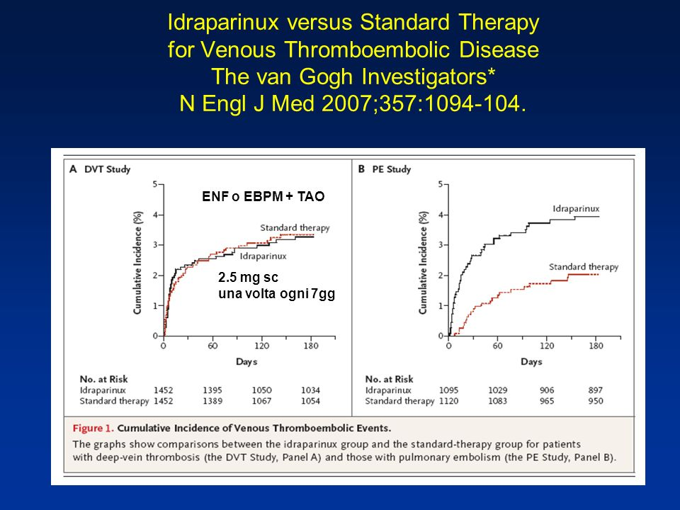 Idraparinux versus Standard Therapy for Venous Thromboembolic Disease The van Gogh Investigators* N Engl J Med 2007;357:
