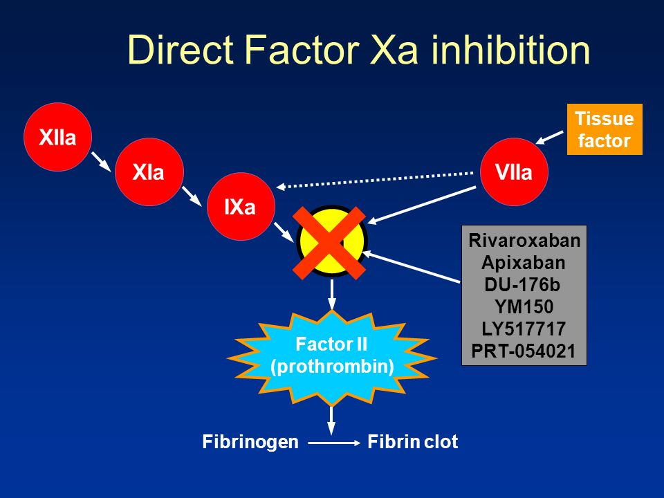 Direct Factor Xa inhibition