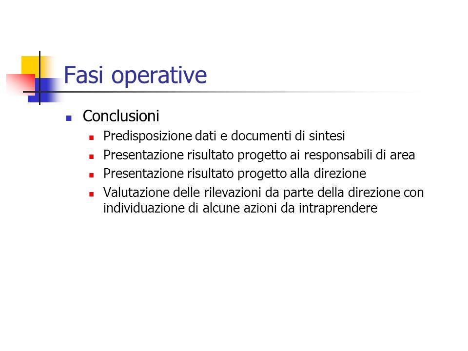 Fasi operative Conclusioni Predisposizione dati e documenti di sintesi