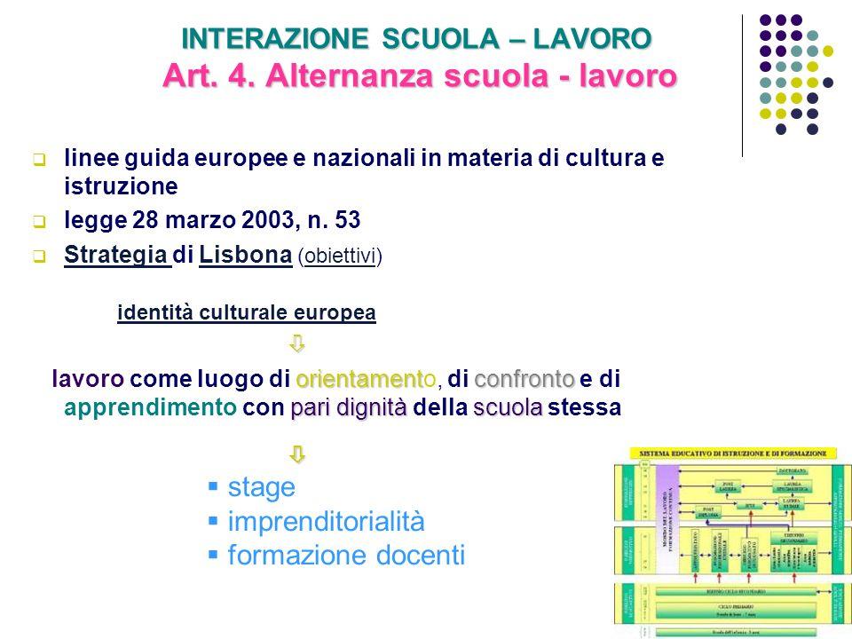 INTERAZIONE SCUOLA – LAVORO Art. 4. Alternanza scuola - lavoro