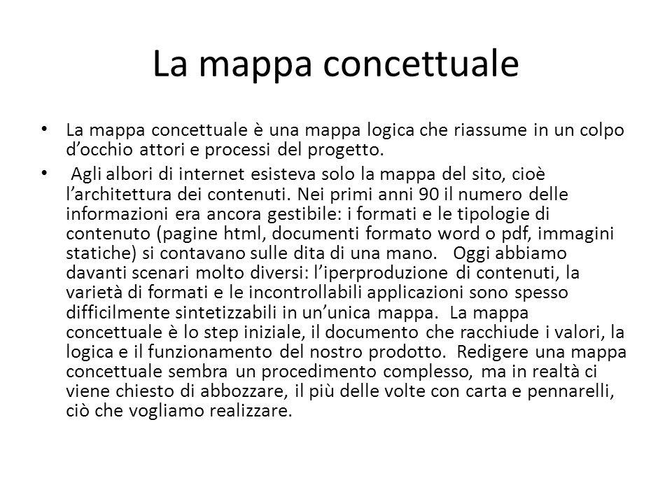 La mappa concettuale La mappa concettuale è una mappa logica che riassume in un colpo d'occhio attori e processi del progetto.