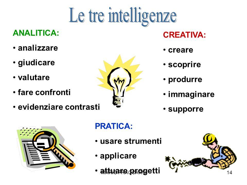 Le tre intelligenze ANALITICA: CREATIVA: analizzare creare giudicare