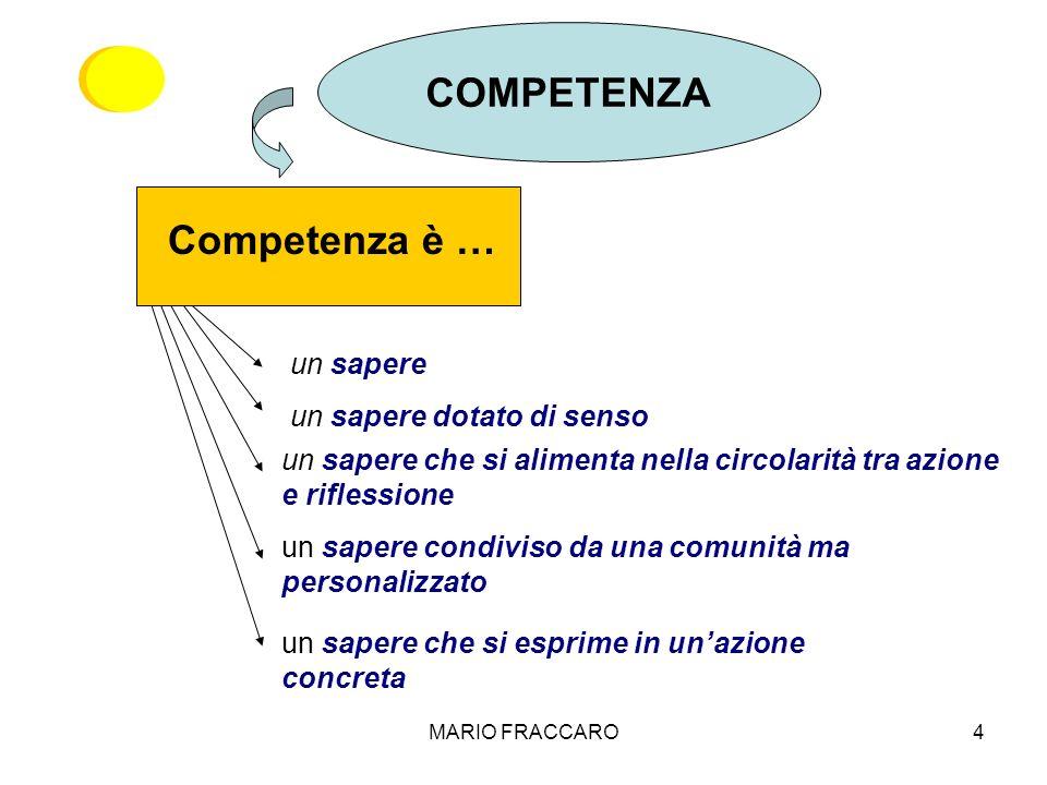 COMPETENZA Competenza è … un sapere un sapere dotato di senso