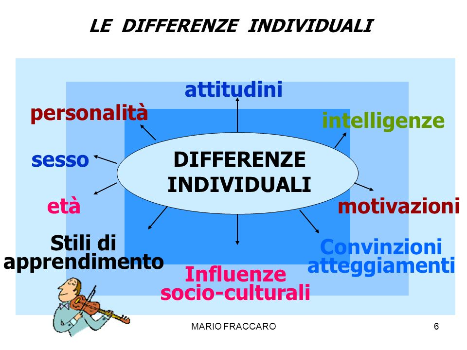 DIFFERENZE INDIVIDUALI