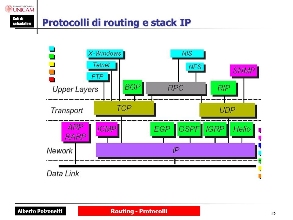 Protocolli di routing e stack IP