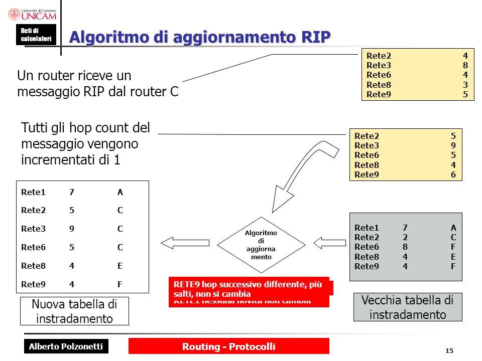 Algoritmo di aggiornamento RIP