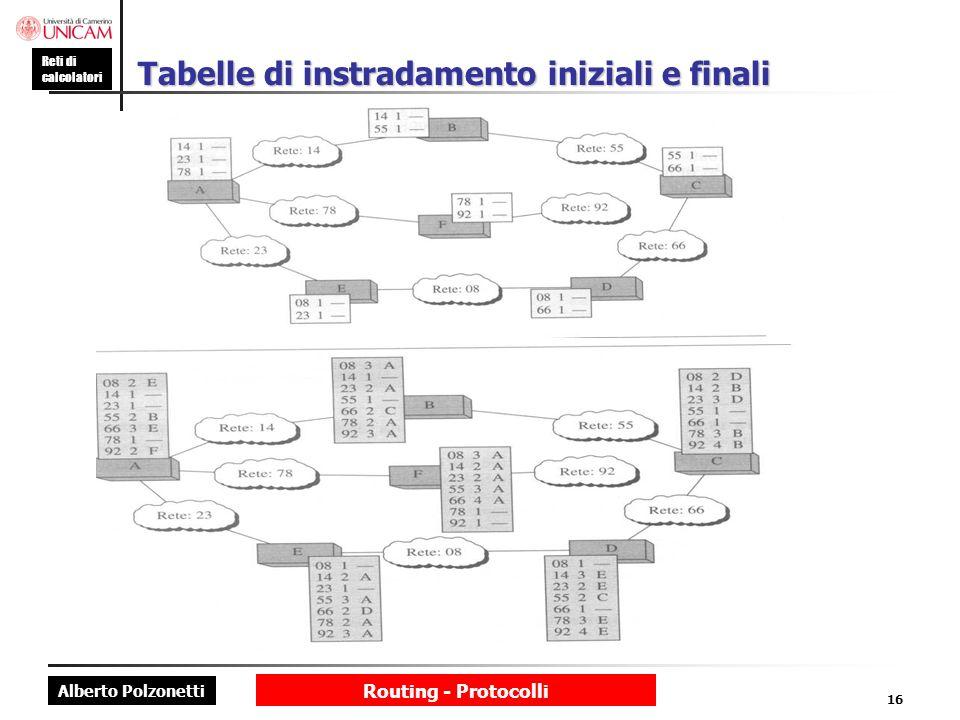 Tabelle di instradamento iniziali e finali