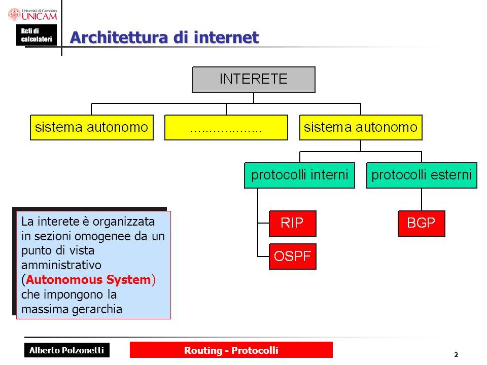 Architettura di internet