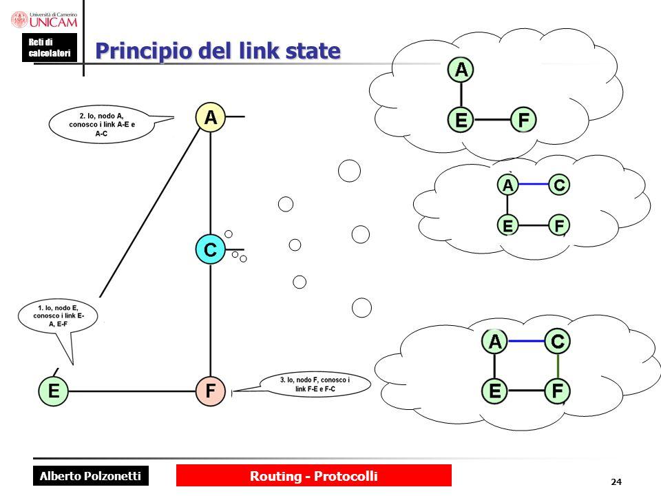 Principio del link state