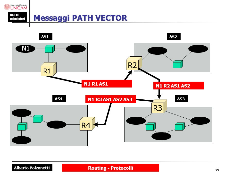 Messaggi PATH VECTOR R2 R3 R4 N1 R1 N1 R1 AS1 N1 R2 AS1 AS2