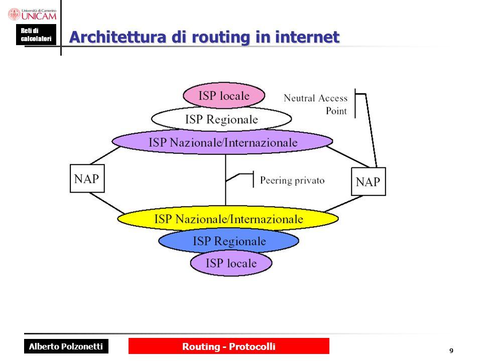 Architettura di routing in internet