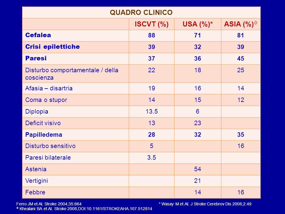 QUADRO CLINICO ISCVT (%) USA (%)* ASIA (%)