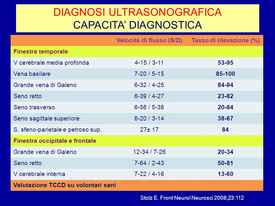 DIAGNOSI ULTRASONOGRAFICA CAPACITA' DIAGNOSTICA