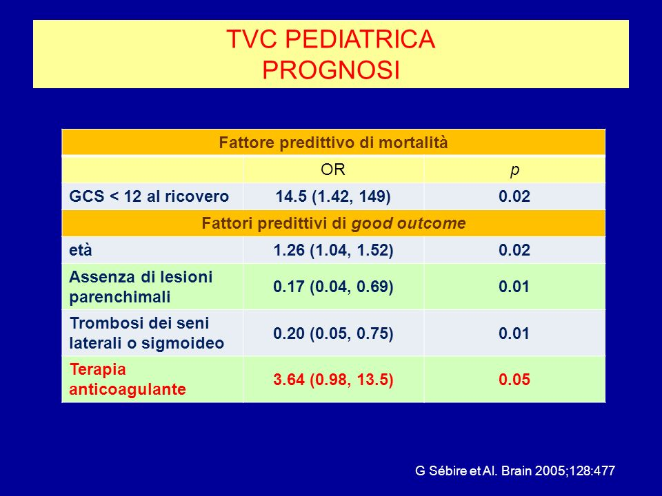 TVC PEDIATRICA PROGNOSI