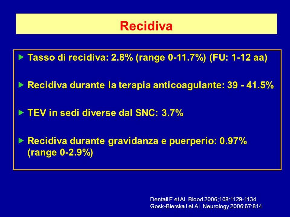 Recidiva Tasso di recidiva: 2.8% (range 0-11.7%) (FU: 1-12 aa)