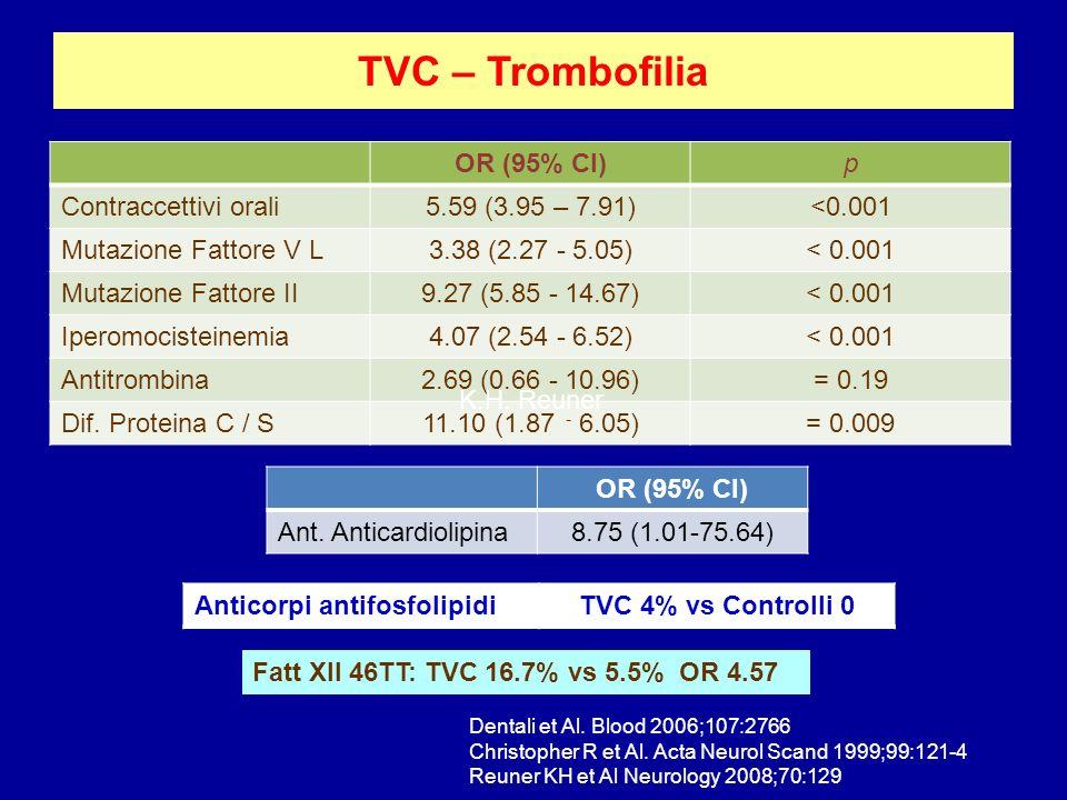 TVC – Trombofilia OR (95% CI) p Contraccettivi orali