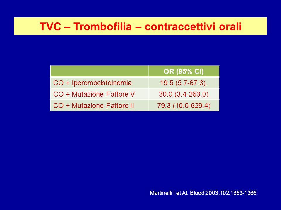 TVC – Trombofilia – contraccettivi orali