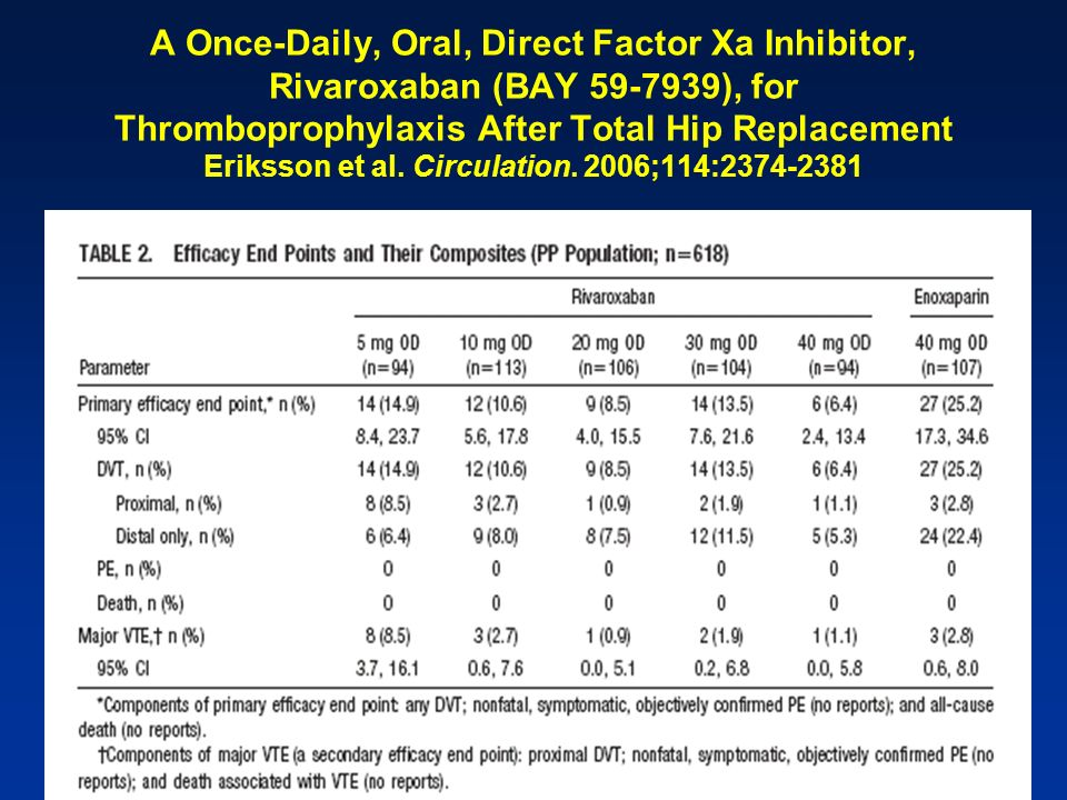 A Once-Daily, Oral, Direct Factor Xa Inhibitor, Rivaroxaban (BAY 59-7939), for Thromboprophylaxis After Total Hip Replacement Eriksson et al.